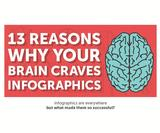 Your brain craves infographics - and here are 13 visual reasons why