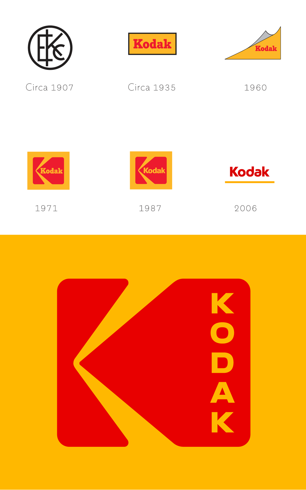 racidal change kodak Racidal change kodak radical change in kodak this essay is supposed to examine the change context and the strategic changes implemented by mr antonio perez,.